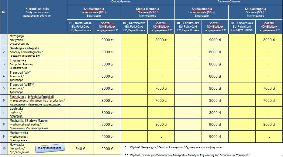 Стоимость обучения в Щецинской Морской Академии